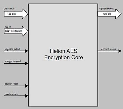 AES algorithm-data encryption and decryption Research