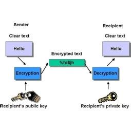 Chapter 7 The Advanced Encryption Standard AES
